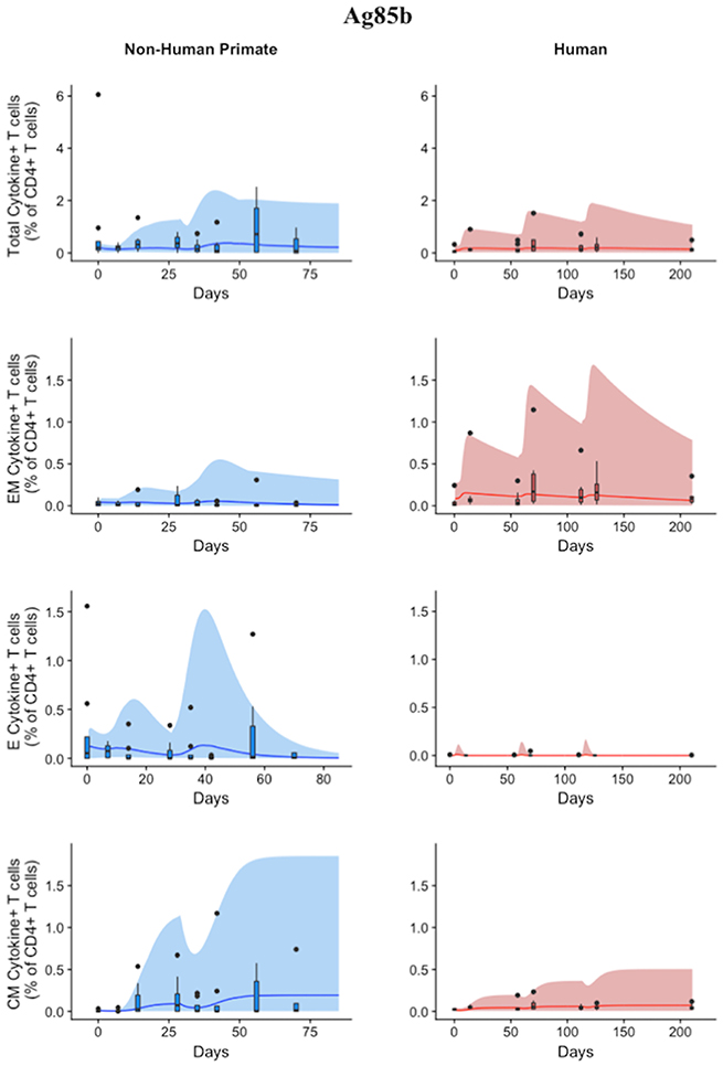 Frontiers | Integrating Non-human Primate, Human, and Mathematical