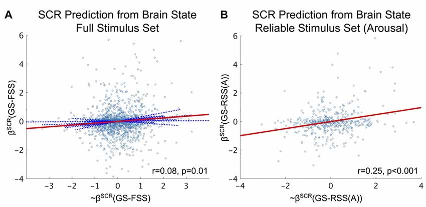 Frontiers | Brain States That Encode Perceived Emotion Are