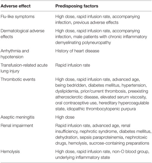 Frontiers | Adverse Effects of Immunoglobulin Therapy