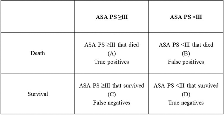 Frontiers | The ASA Physical Status Classification: What Is