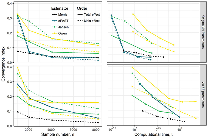 Frontiers   Applying a Global Sensitivity Analysis Workflow