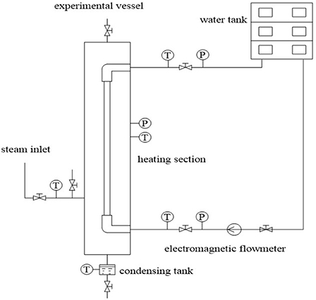 Frontiers | Experimental Study on the Condensation of Steam