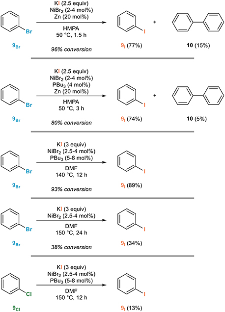 Frontiers Metal Mediated Halogen Exchange In Aryl And