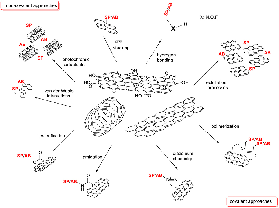 Polymer Film Surface Analysis by XPS|Polymers|by Chemical Structure|Classification of Analytical