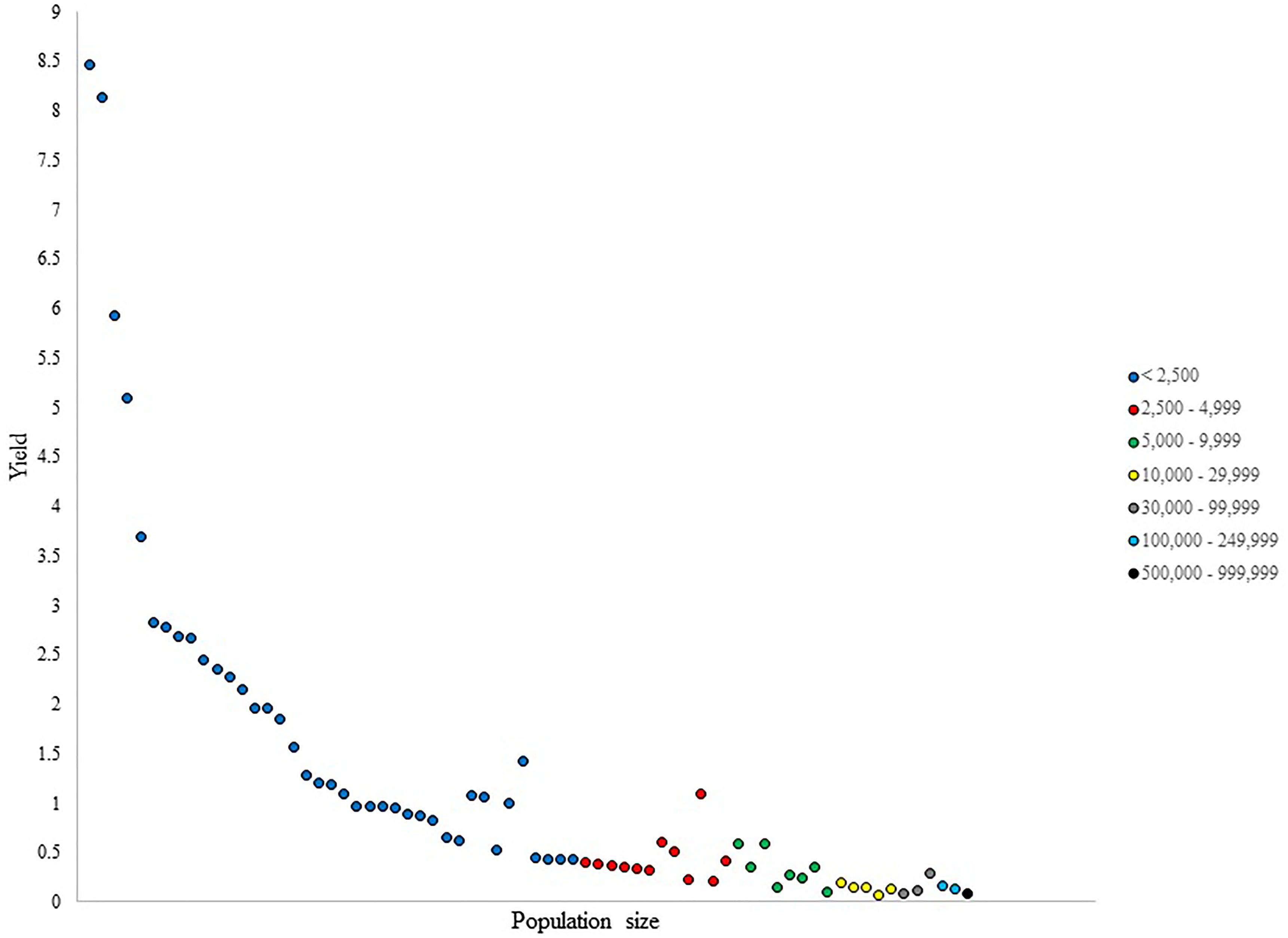 Frontiers   Heterogeneity in Community Size Effects