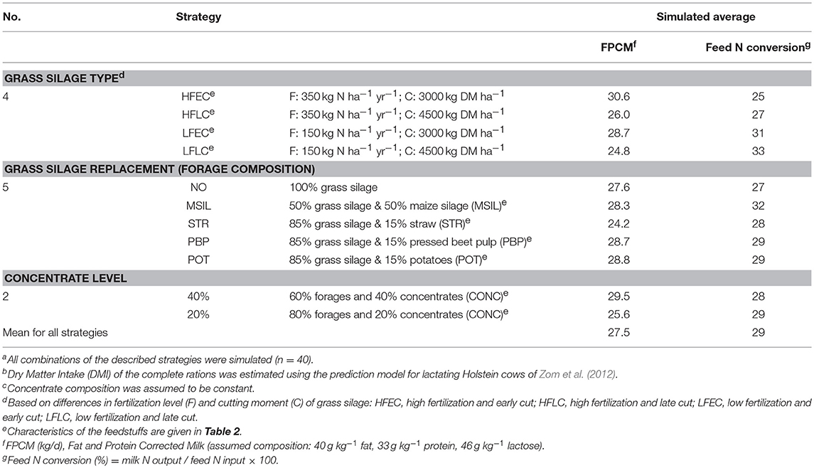 Frontiers | Modeling the Effect of Nutritional Strategies for Dairy