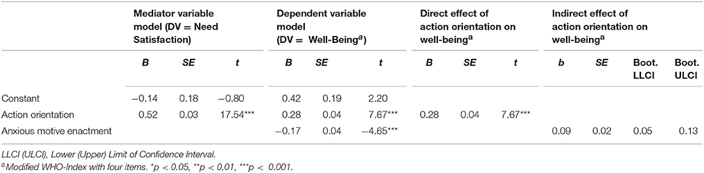 Frontiers Cross Cultural Analysis Of Volition Action Orientation