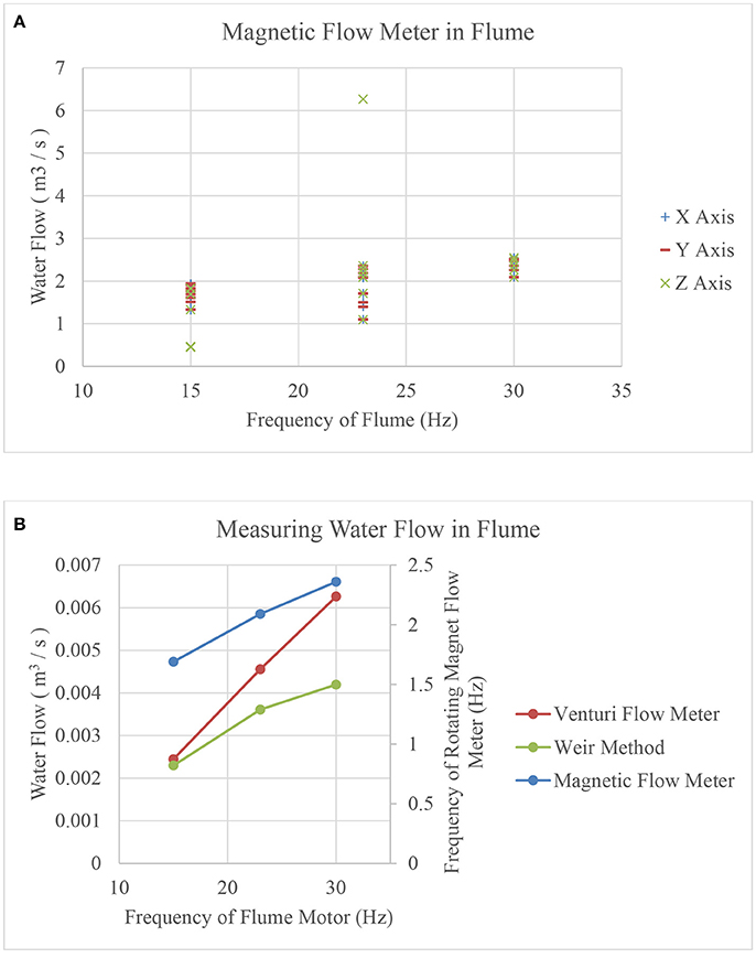 Frontiers | Mechano-Magnetic Telemetry for Underground Water ...