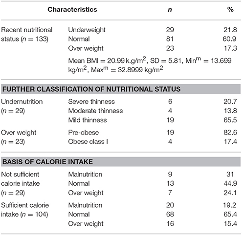 Frontiers | Dietary Practice and Nutritional Status of