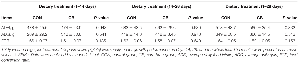 Frontiers | Dietary Corn Bran Altered the Diversity of