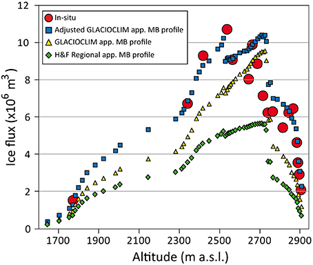 Frontiers | Estimation of Glacier Thickness From Surface Mass