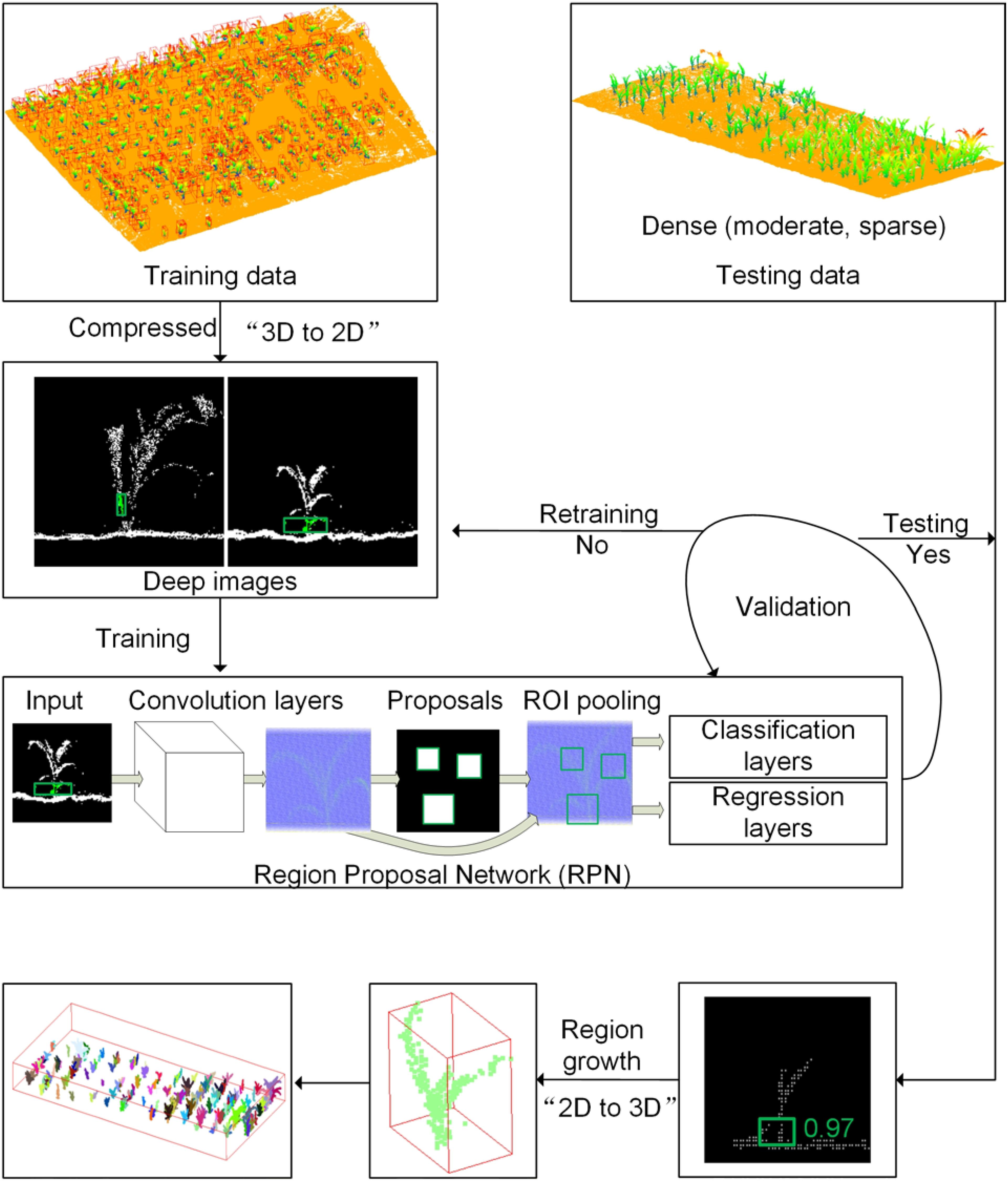 Frontiers   Deep Learning: Individual Maize Segmentation