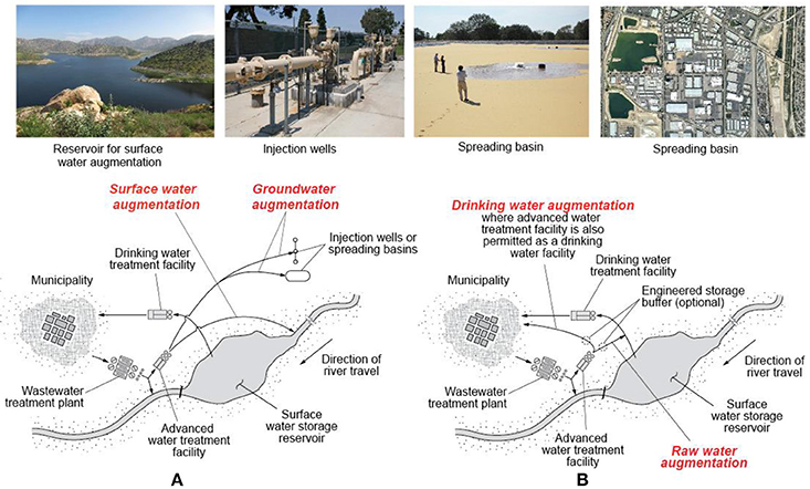 Frontiers | Water Reuse: From Ancient to Modern Times and