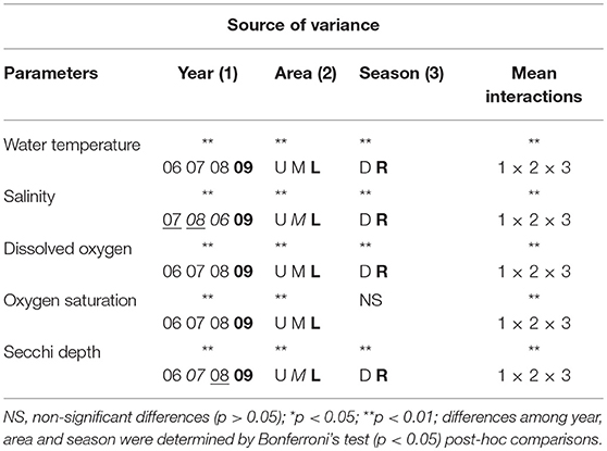 Frontiers | Interannual and Seasonal Variations in Estuarine