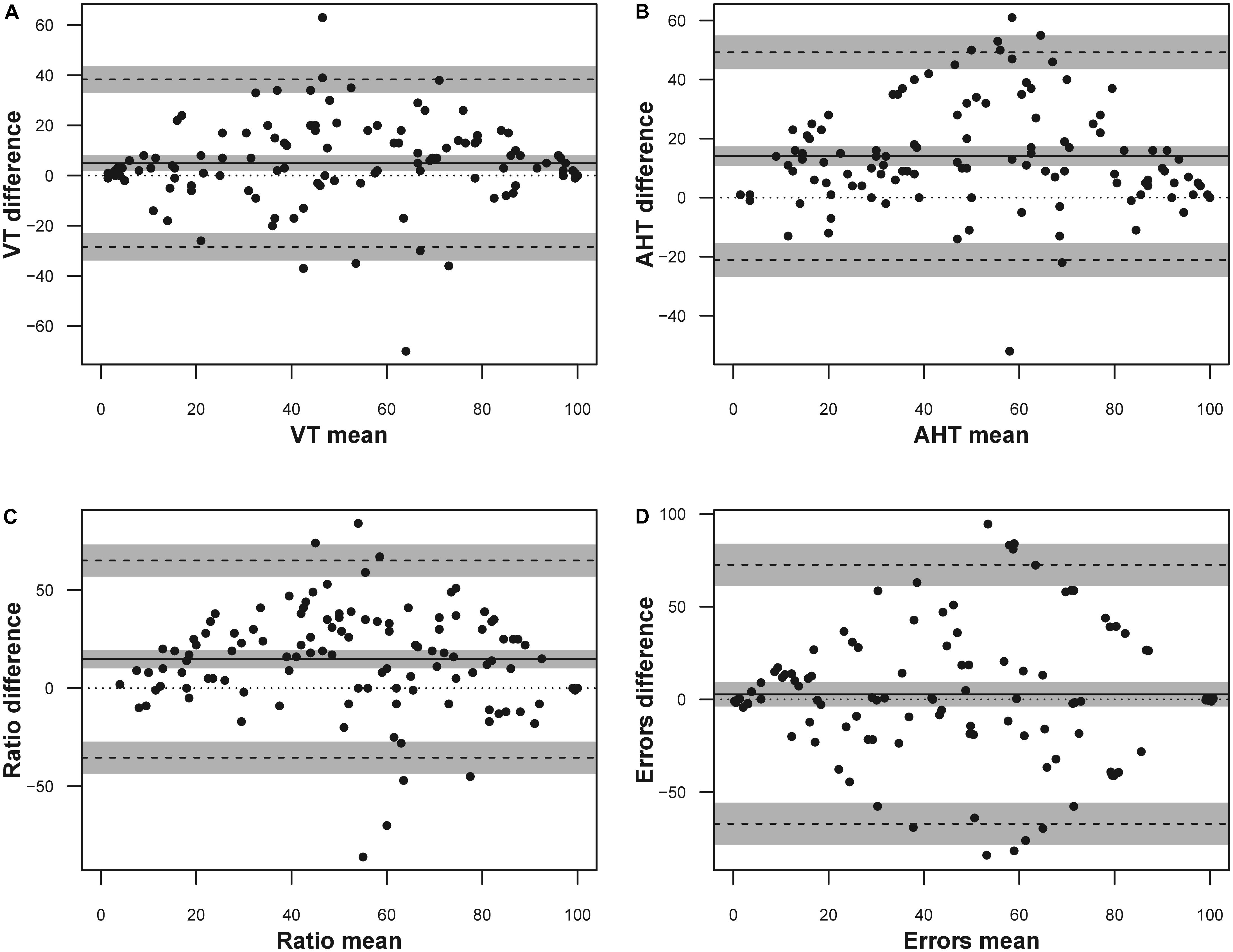 Frontiers | The Reliability of the DEM Test in the Clinical