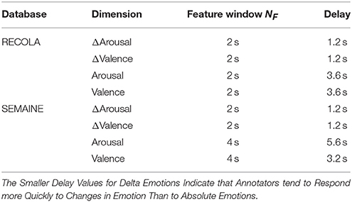 Frontiers | Prediction of Emotion Change From Speech | ICT