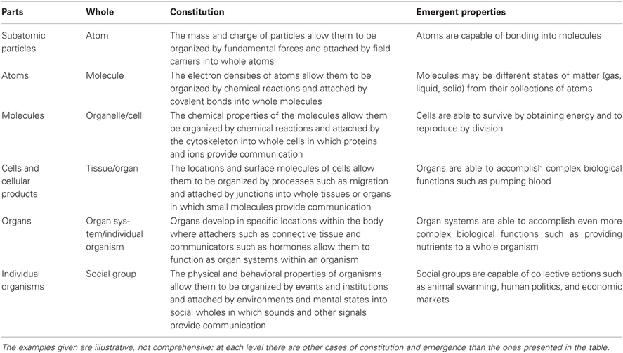 Frontiers How Parts Make Up Wholes Physiology