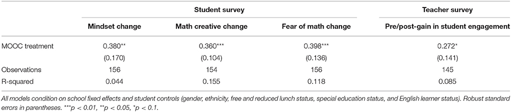 Frontiers | Changing Students Minds and Achievement in