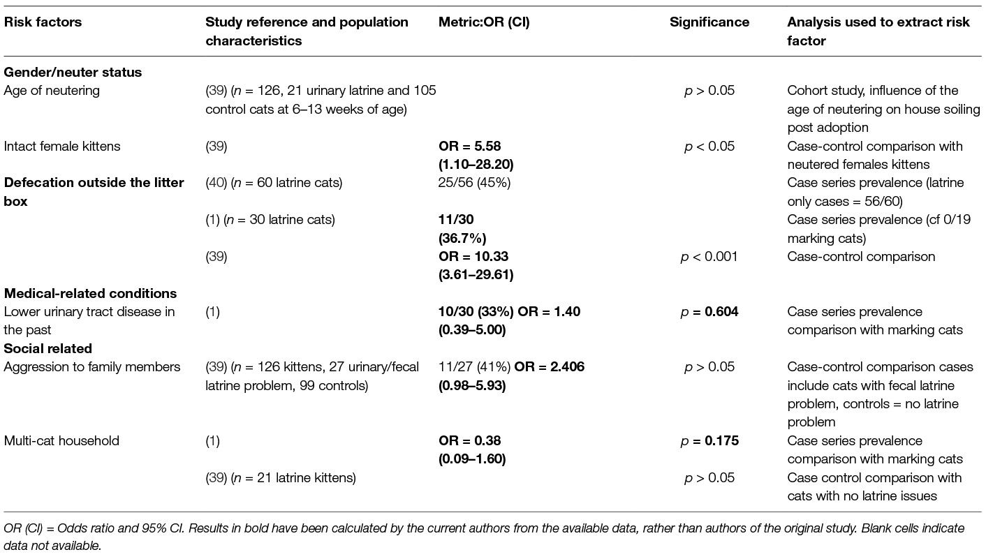 Frontiers | Common Risk Factors for Urinary House Soiling