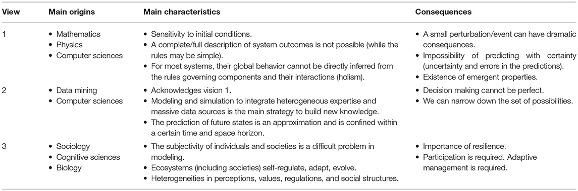 Frontiers | Systems Thinking in Practice: Participatory