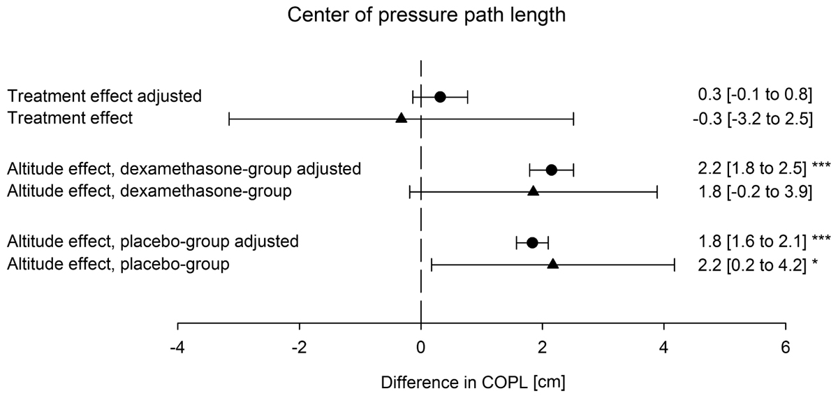 Frontiers Postural Control In Lowlanders With Copd Traveling To 3100 M Data From A Randomized Trial Evaluating The Effect Of Preventive Dexamethasone Treatment Physiology