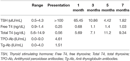 Frontiers Growth Failure And Excessive Weight Gain In A 10 Year