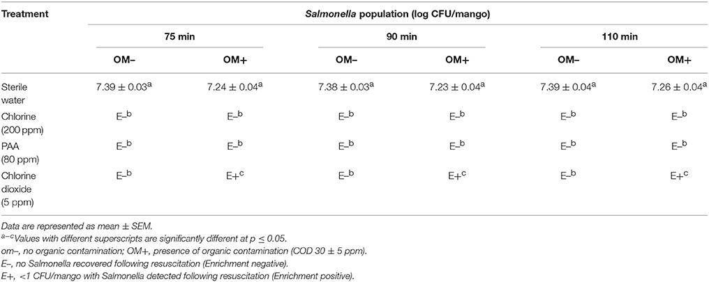 Frontiers | Efficacy of Chlorine, Chlorine Dioxide, and