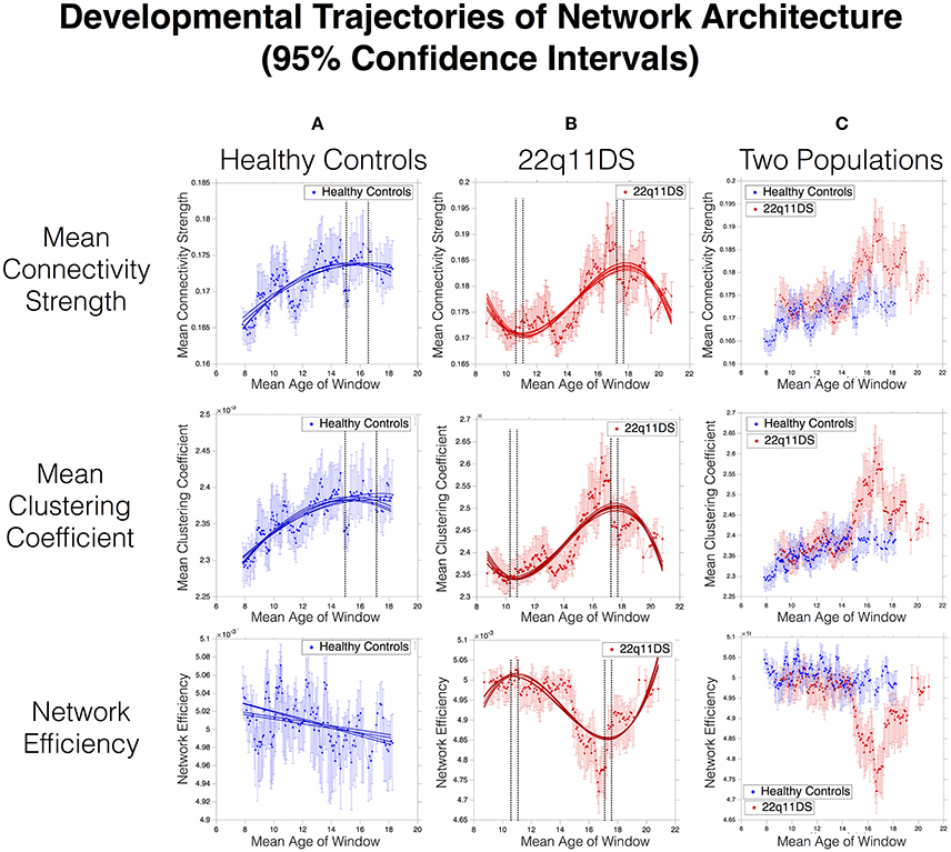 Frontiers Development Of Structural Covariance From Childhood To. Wiring. Pollak Ignition Switch Wiring Diagram For Wisconson At Scoala.co
