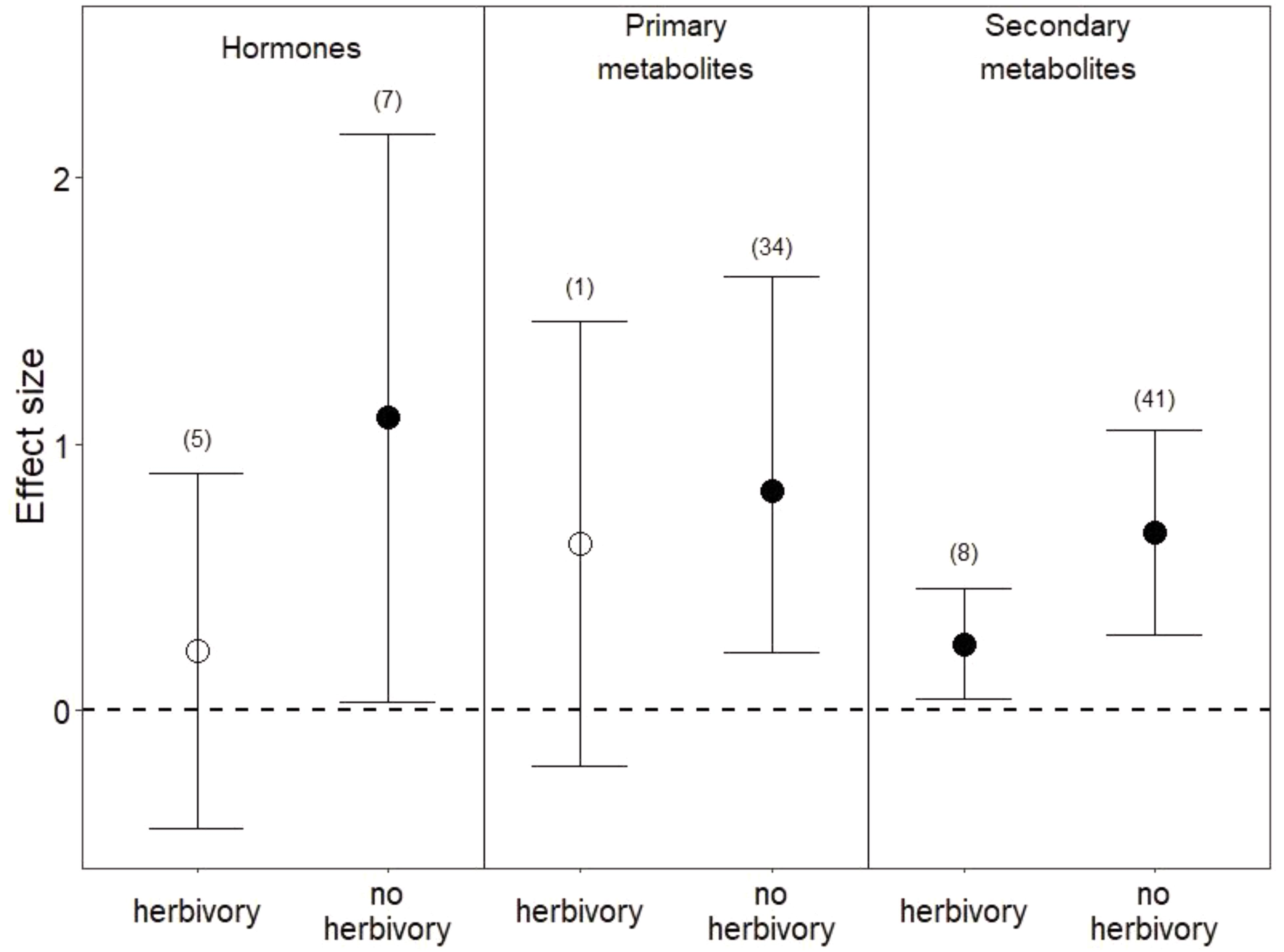 Frontiers   Whole-Plant Metabolic Allocation Under Water