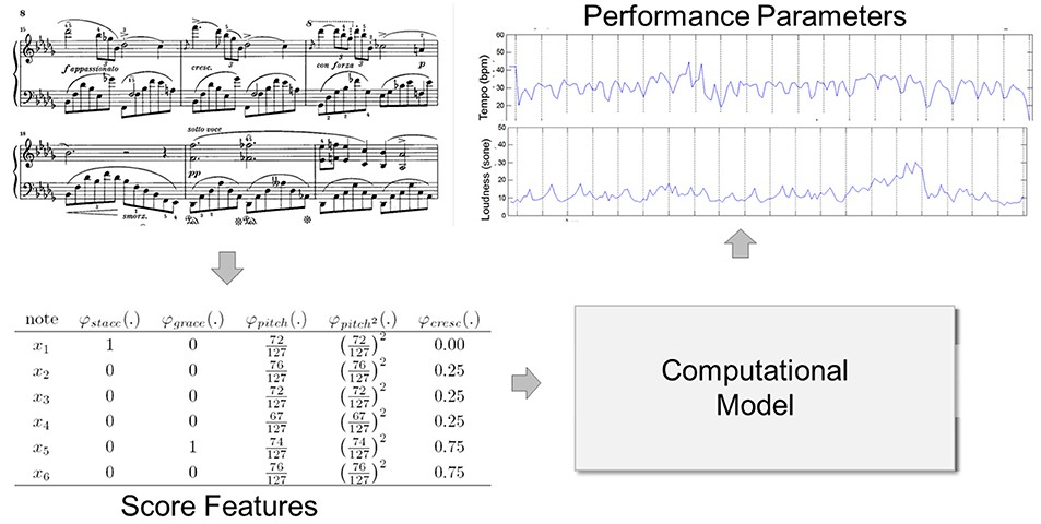Frontiers | Computational Models of Expressive Music