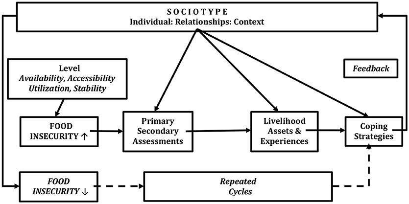 Frontiers | Coping With Food Insecurity Using the Sociotype