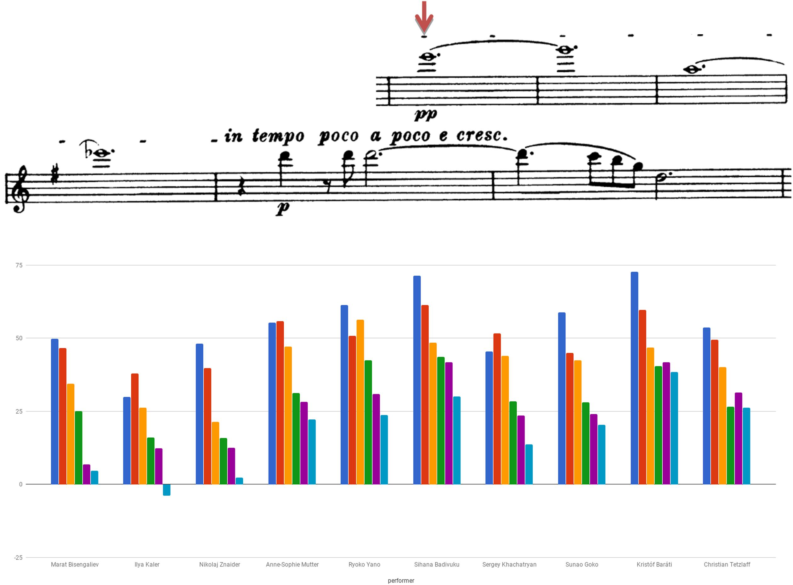Frontiers | Analysis of Contemporary Violin Recordings of 19th