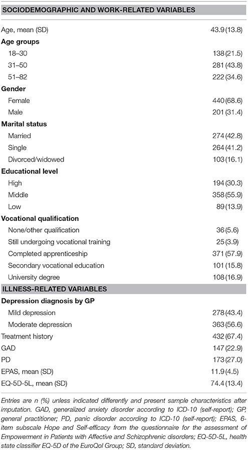 Frontiers | Preferences for Depression Treatment Including Internet