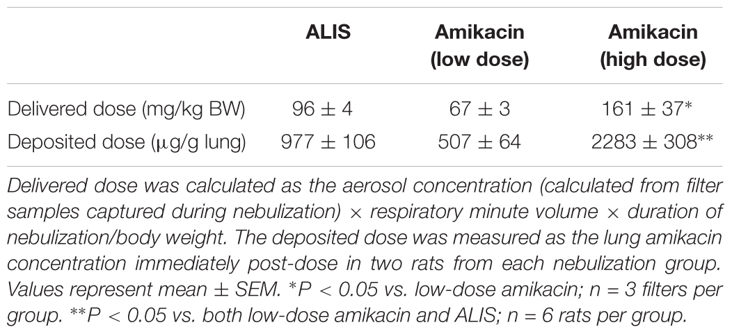 Frontiers | Amikacin Liposome Inhalation Suspension (ALIS