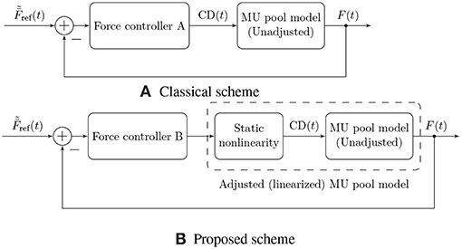 Frontiers | A Comprehensive Mathematical Model of Motor Unit Pool