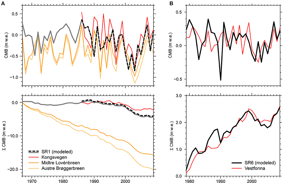 Frontiers | Differing Climatic Mass Balance Evolution Across