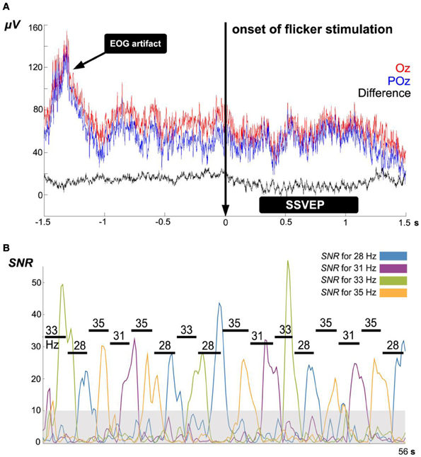 eeg analysis using ica to classify Extraction from eeg signal and classification of eeg artefact removal can be removed using ica db4 is an appropriate for eeg signal analysis.