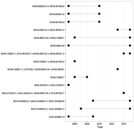 Frontiers   Evaluation of the Impact of Genetically Modified