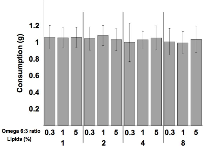 Frontiers   Omega-6:3 Ratio More Than Absolute Lipid Level