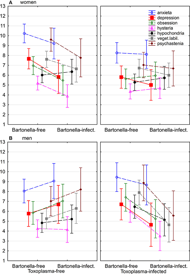 Frontiers | Depressiveness and Neuroticism in Bartonella