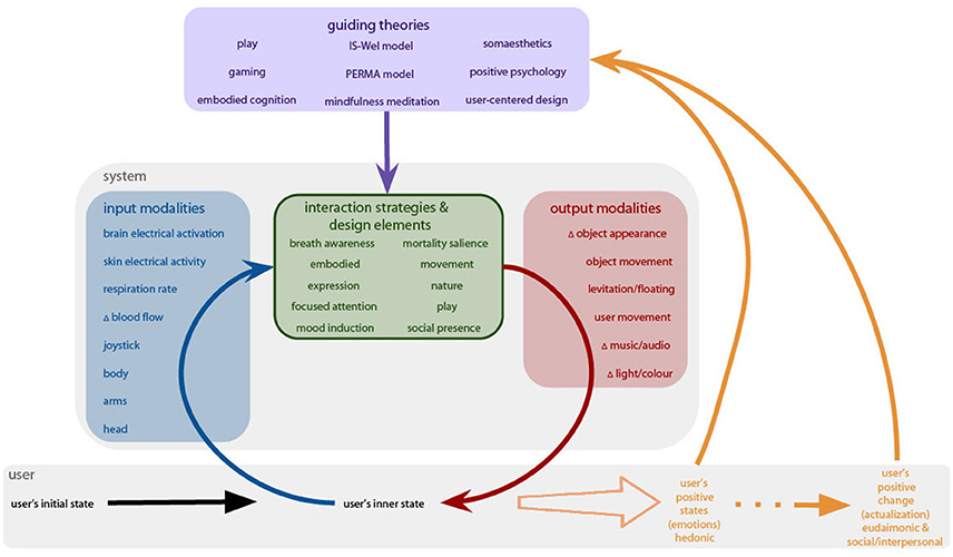 Frontiers Immersive Interactive Technologies For Positive Change A Scoping Review And Design Considerations Psychology
