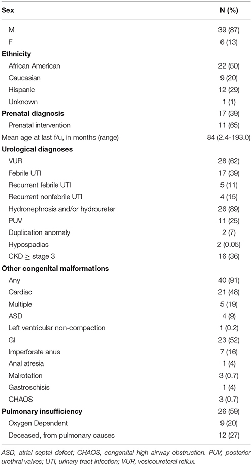Frontiers | Vesicoamniotic Shunting Improves Outcomes in a Subset of