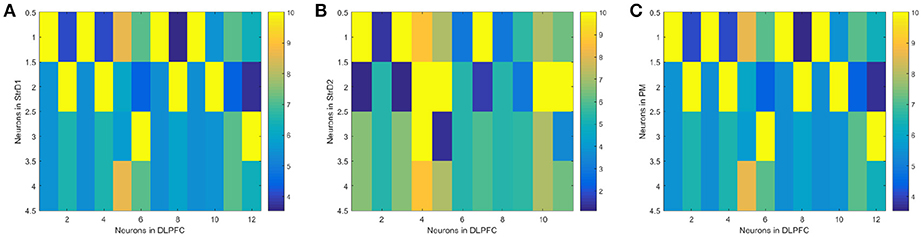 Frontiers - A Brain-Inspired Decision-Making Spiking Neural Network and Its Application in ...
