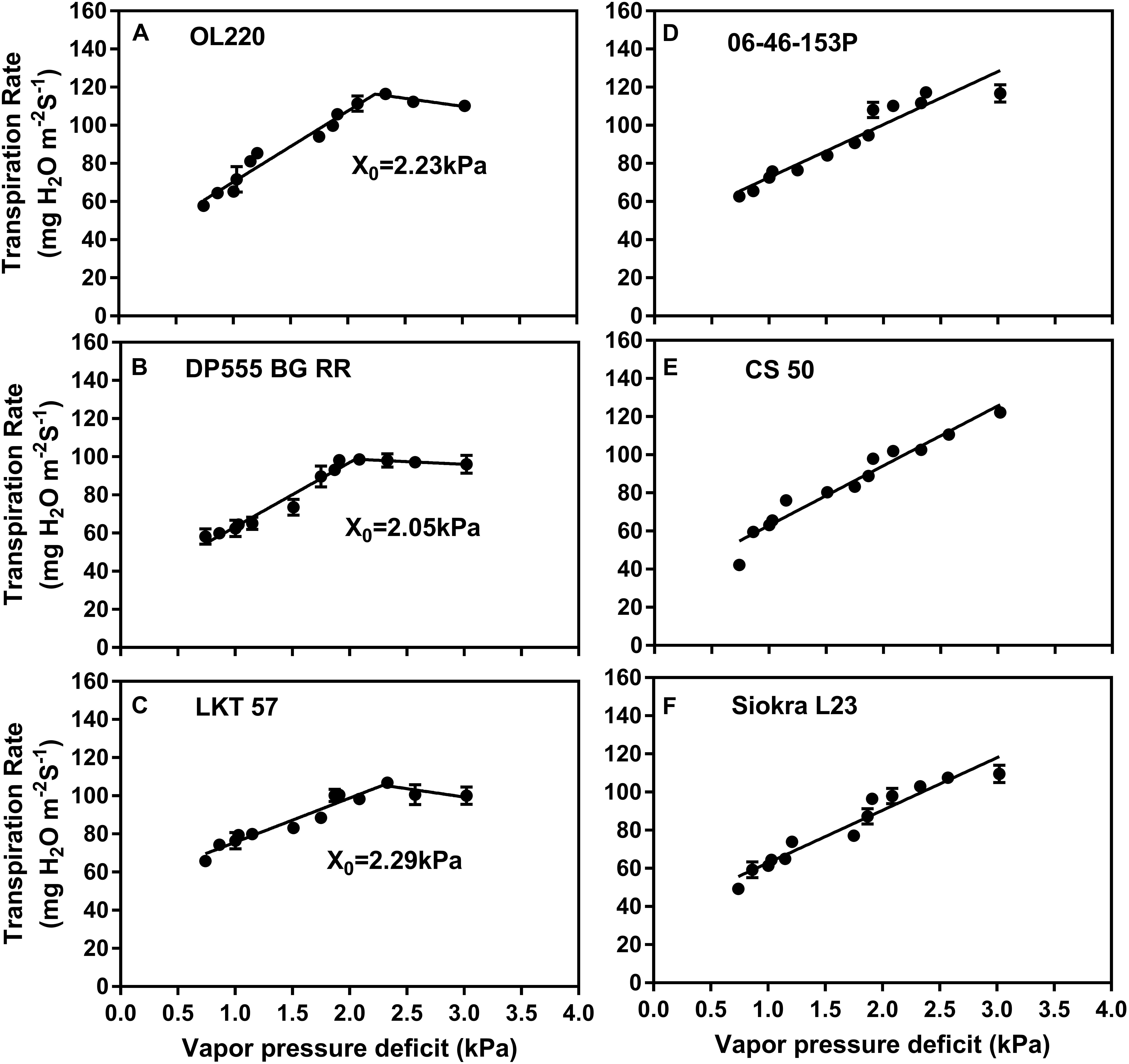 Frontiers | Transpiration Response of Cotton to Vapor