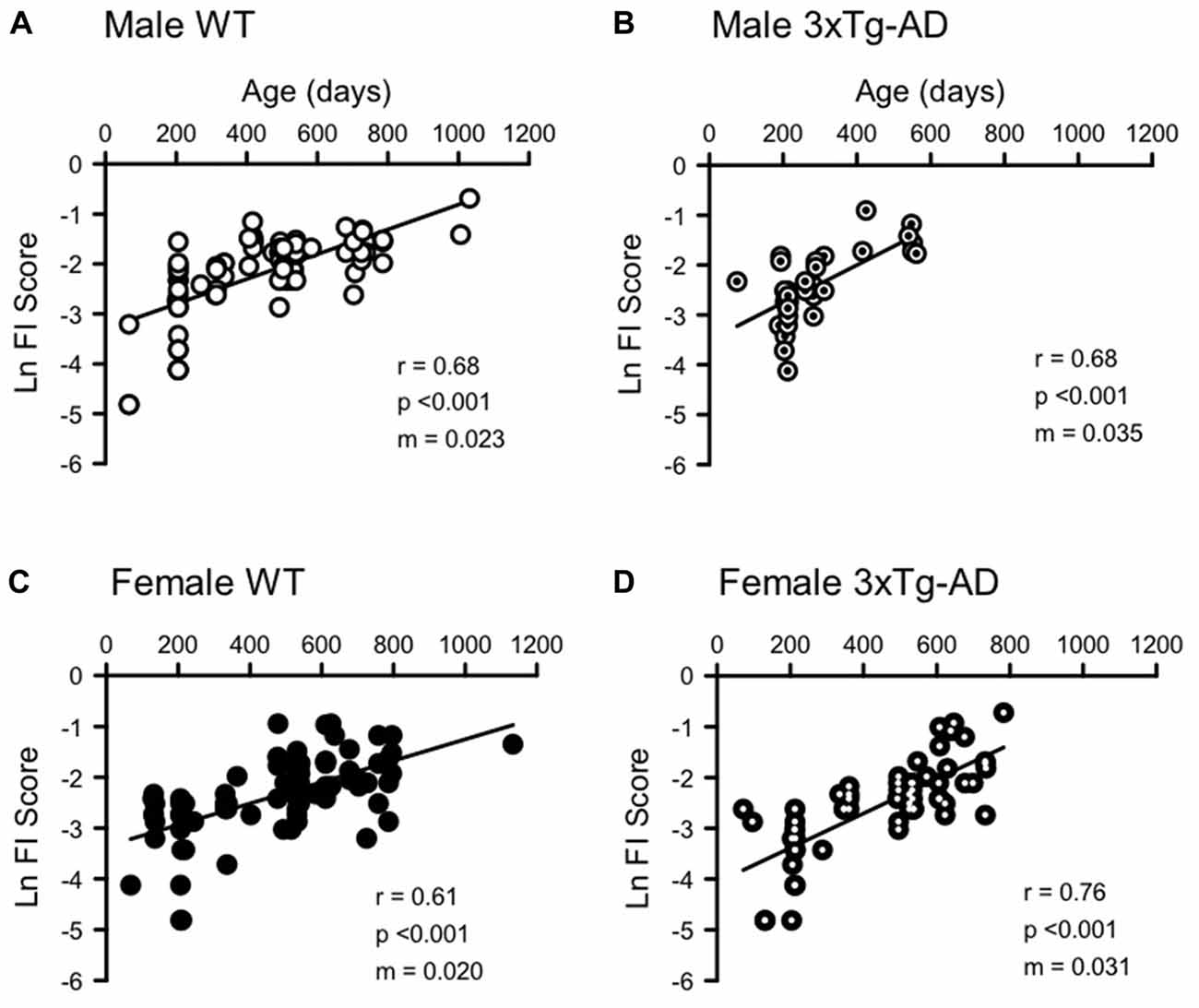 Frontiers Sex Differences In Healthspan Predict Lifespan In The