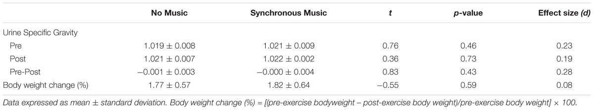 Frontiers | The Heat Is On: Effects of Synchronous Music on