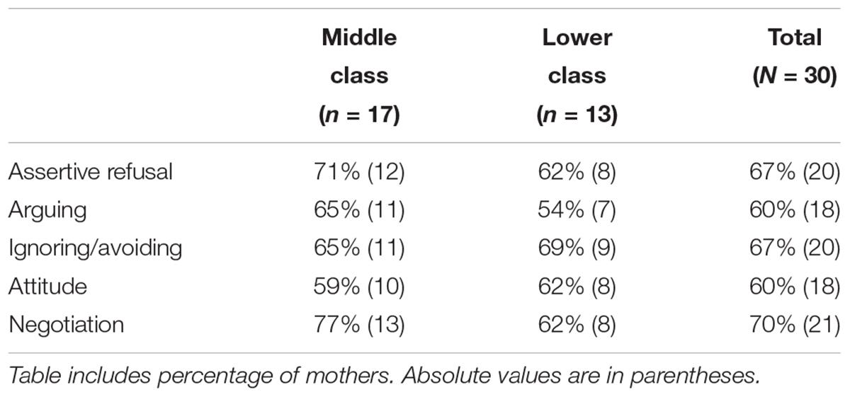 Frontiers | Jamaican Mothers' Perceptions of Children's Strategies