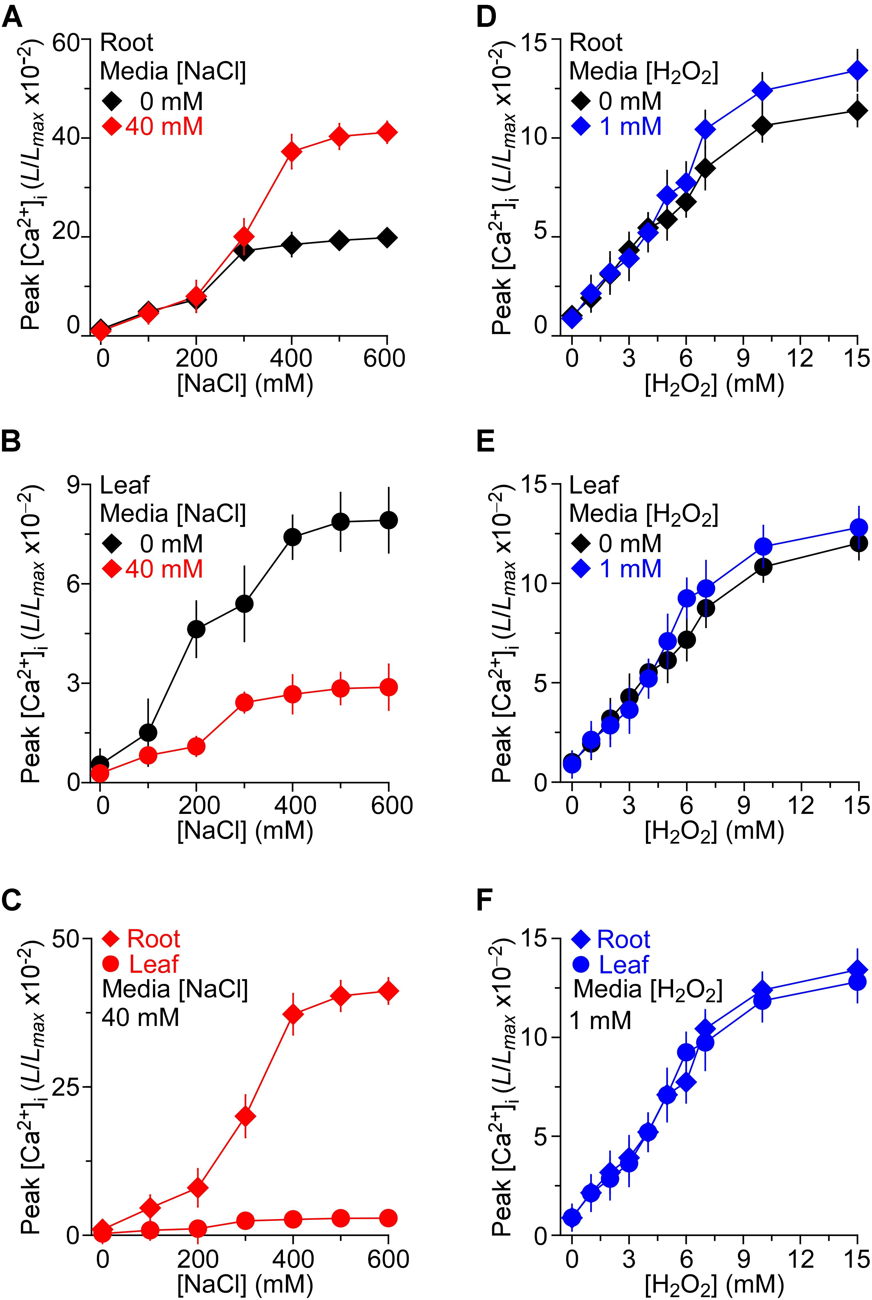 Frontiers | Both NaCl and H2O2 Long-Term Stresses Affect