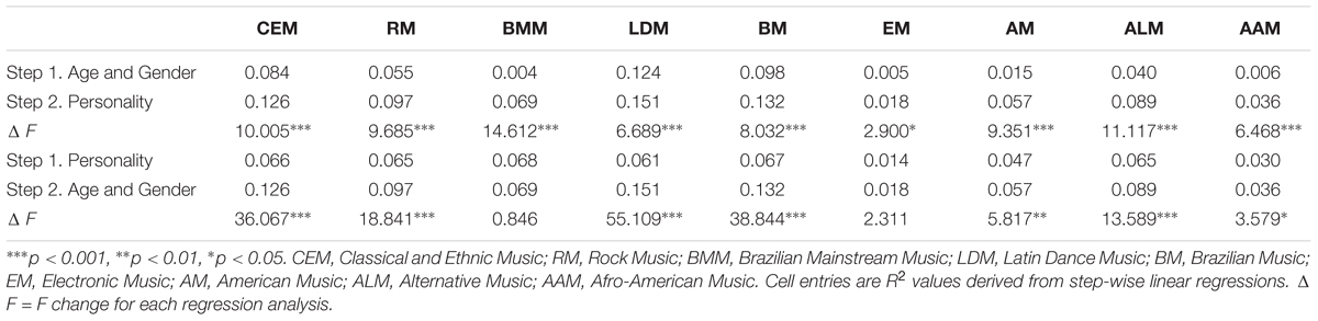 Frontiers | Music Preferences and Personality in Brazilians | Psychology