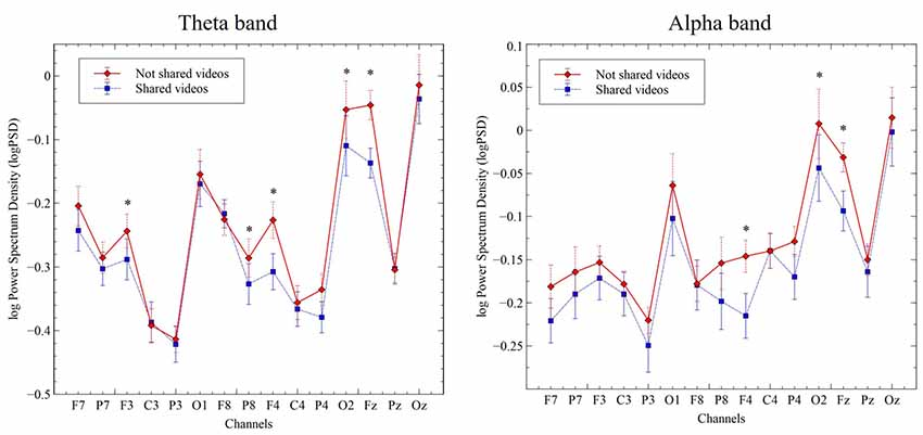 Frontiers   Frontal Alpha Asymmetry and Theta Oscillations